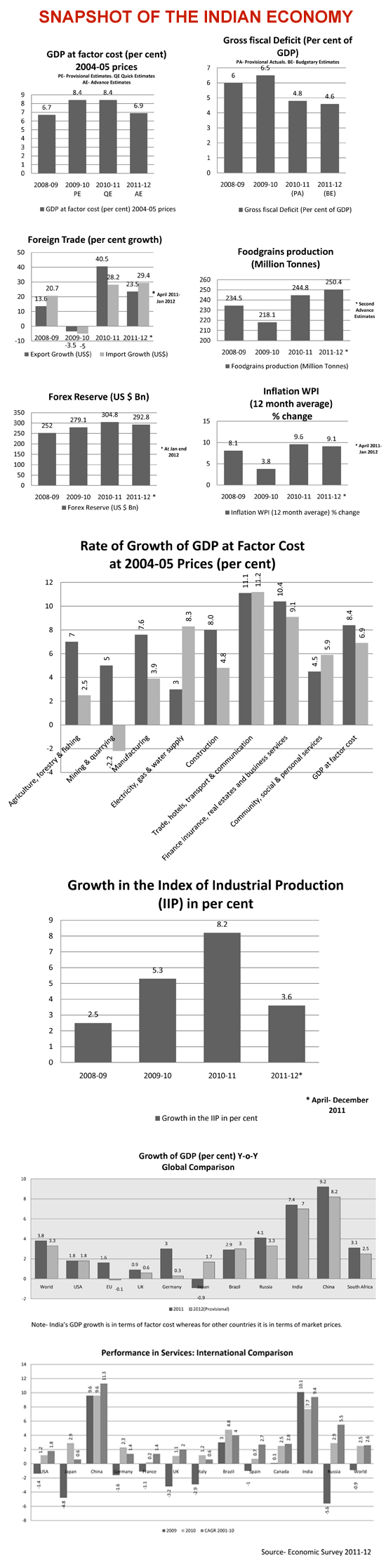 Economic Survey 2012: Snapshot of the Indian Economy